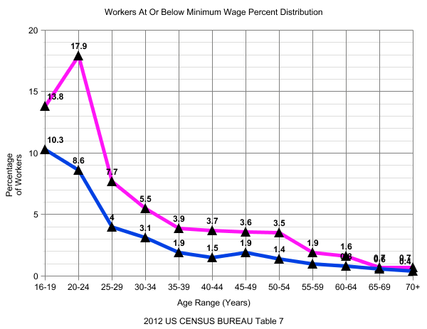 Minimum Wage graph 3 PCT Men and Women