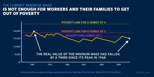 Minimum Wage graph Poverty Level BS